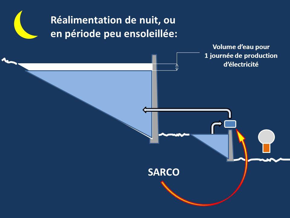 Volume deau pour 1 journée de production délectricité SARCO Réalimentation de nuit, ou en période peu ensoleillée: