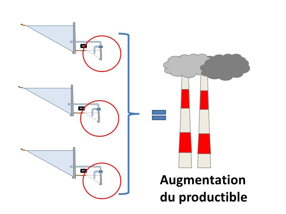 Augmentation du productible