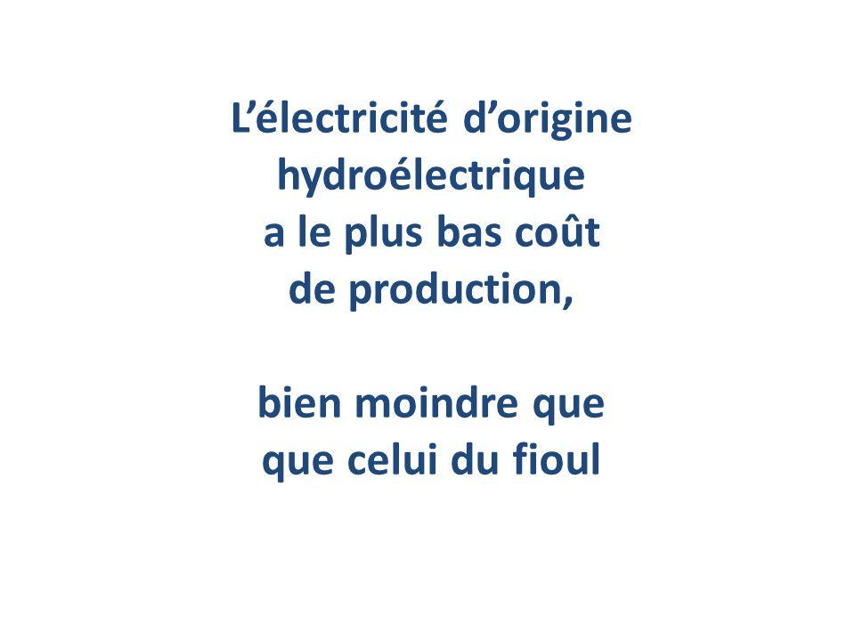 Lélectricité dorigine hydroélectrique a le plus bas coût de production, bien moindre que que celui du fioul