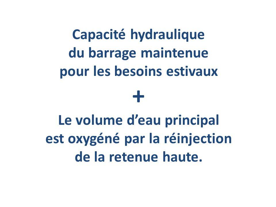 Capacité hydraulique du barrage maintenue pour les besoins estivaux + Le volume deau principal est oxygéné par la réinjection de la retenue haute.
