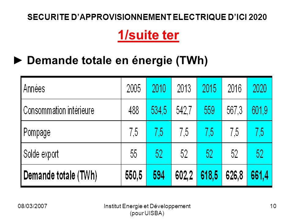 08/03/2007Institut Energie et Développement (pour UISBA) 10 SECURITE DAPPROVISIONNEMENT ELECTRIQUE DICI 2020 1/suite ter Demande totale en énergie (TWh)