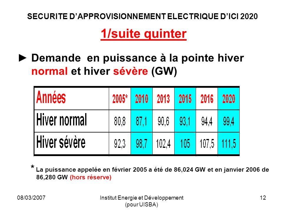 08/03/2007Institut Energie et Développement (pour UISBA) 12 SECURITE DAPPROVISIONNEMENT ELECTRIQUE DICI 2020 1/suite quinter Demande en puissance à la pointe hiver normal et hiver sévère (GW) * La puissance appelée en février 2005 a été de 86,024 GW et en janvier 2006 de 86,280 GW (hors réserve)