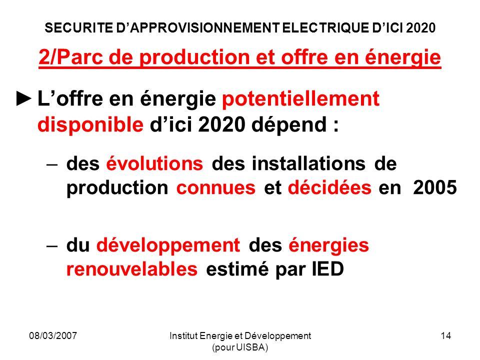 08/03/2007Institut Energie et Développement (pour UISBA) 14 SECURITE DAPPROVISIONNEMENT ELECTRIQUE DICI 2020 2/Parc de production et offre en énergie Loffre en énergie potentiellement disponible dici 2020 dépend : –des évolutions des installations de production connues et décidées en 2005 –du développement des énergies renouvelables estimé par IED