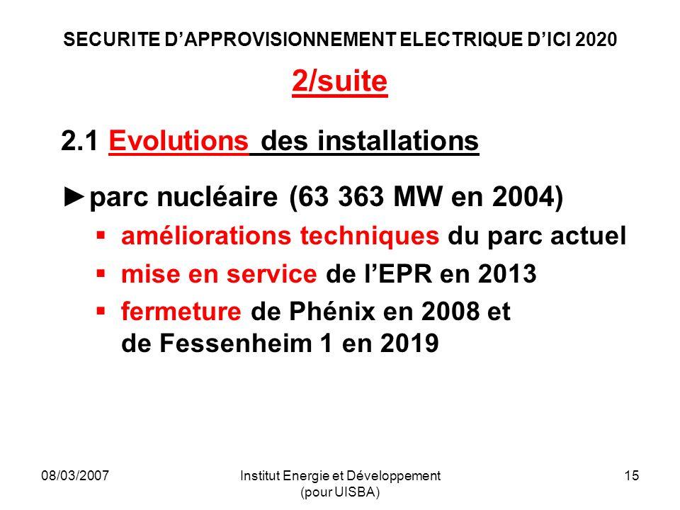 08/03/2007Institut Energie et Développement (pour UISBA) 15 SECURITE DAPPROVISIONNEMENT ELECTRIQUE DICI 2020 2/suite 2.1 Evolutions des installations parc nucléaire (63 363 MW en 2004) améliorations techniques du parc actuel mise en service de lEPR en 2013 fermeture de Phénix en 2008 et de Fessenheim 1 en 2019