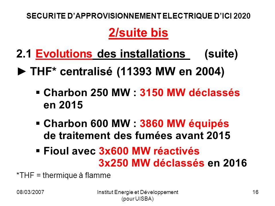 08/03/2007Institut Energie et Développement (pour UISBA) 16 SECURITE DAPPROVISIONNEMENT ELECTRIQUE DICI 2020 2/suite bis 2.1 Evolutions des installations (suite) THF* centralisé (11393 MW en 2004) Charbon 250 MW : 3150 MW déclassés en 2015 Charbon 600 MW : 3860 MW équipés de traitement des fumées avant 2015 Fioul avec 3x600 MW réactivés 3x250 MW déclassés en 2016 *THF = thermique à flamme