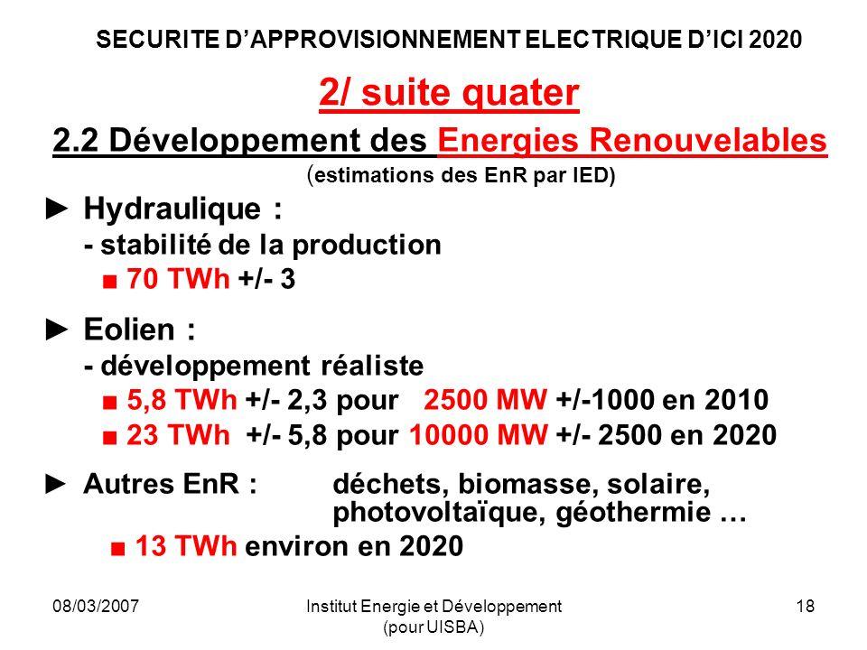 08/03/2007Institut Energie et Développement (pour UISBA) 18 SECURITE DAPPROVISIONNEMENT ELECTRIQUE DICI 2020 2/ suite quater 2.2 Développement des Energies Renouvelables ( estimations des EnR par IED) Hydraulique : - stabilité de la production 70 TWh +/- 3 Eolien : - développement réaliste 5,8 TWh +/- 2,3 pour 2500 MW +/-1000 en 2010 23 TWh +/- 5,8 pour 10000 MW +/- 2500 en 2020 Autres EnR : déchets, biomasse, solaire, photovoltaïque, géothermie … 13 TWh environ en 2020