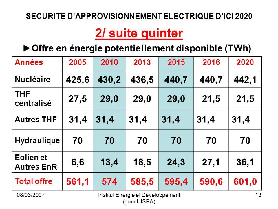 08/03/2007Institut Energie et Développement (pour UISBA) 19 SECURITE DAPPROVISIONNEMENT ELECTRIQUE DICI 2020 2/ suite quinter Offre en énergie potentiellement disponible (TWh) Années200520102013201520162020 Nucléaire 425,6430,2436,5440,7 442,1 THF centralisé 27,529,0 21,5 Autres THF 31,4 Hydraulique 70 Eolien et Autres EnR 6,613,418,524,327,136,1 Total offre 561,1574585,5595,4590,6601,0