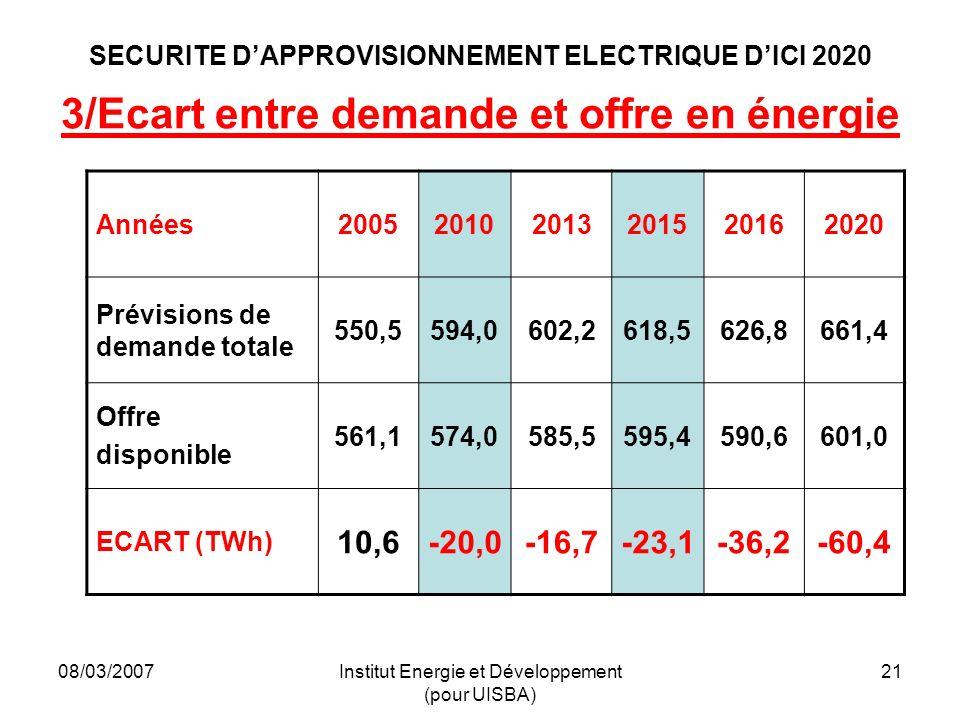 08/03/2007Institut Energie et Développement (pour UISBA) 21 SECURITE DAPPROVISIONNEMENT ELECTRIQUE DICI 2020 3/Ecart entre demande et offre en énergie Années200520102013201520162020 Prévisions de demande totale 550,5594,0602,2618,5626,8661,4 Offre disponible 561,1574,0585,5595,4590,6601,0 ECART (TWh) 10,6-20,0-16,7-23,1-36,2-60,4