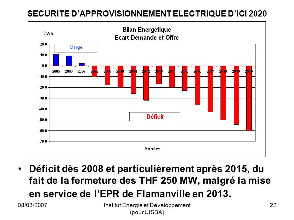 08/03/2007Institut Energie et Développement (pour UISBA) 22 SECURITE DAPPROVISIONNEMENT ELECTRIQUE DICI 2020 Déficit dès 2008 et particulièrement après 2015, du fait de la fermeture des THF 250 MW, malgré la mise en service de lEPR de Flamanville en 2013.