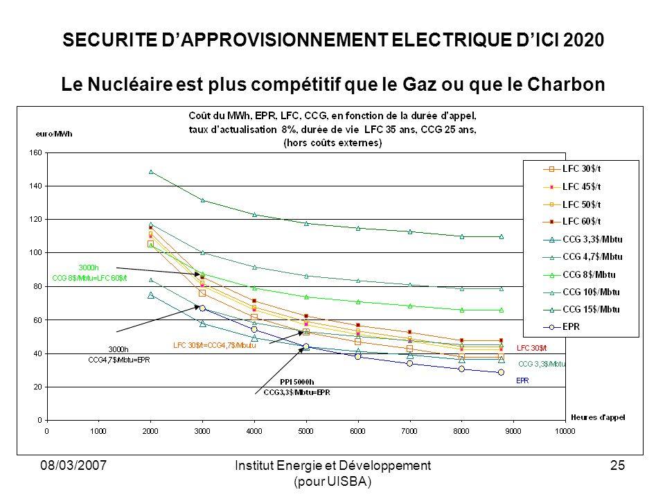 08/03/2007Institut Energie et Développement (pour UISBA) 25 SECURITE DAPPROVISIONNEMENT ELECTRIQUE DICI 2020 Le Nucléaire est plus compétitif que le Gaz ou que le Charbon