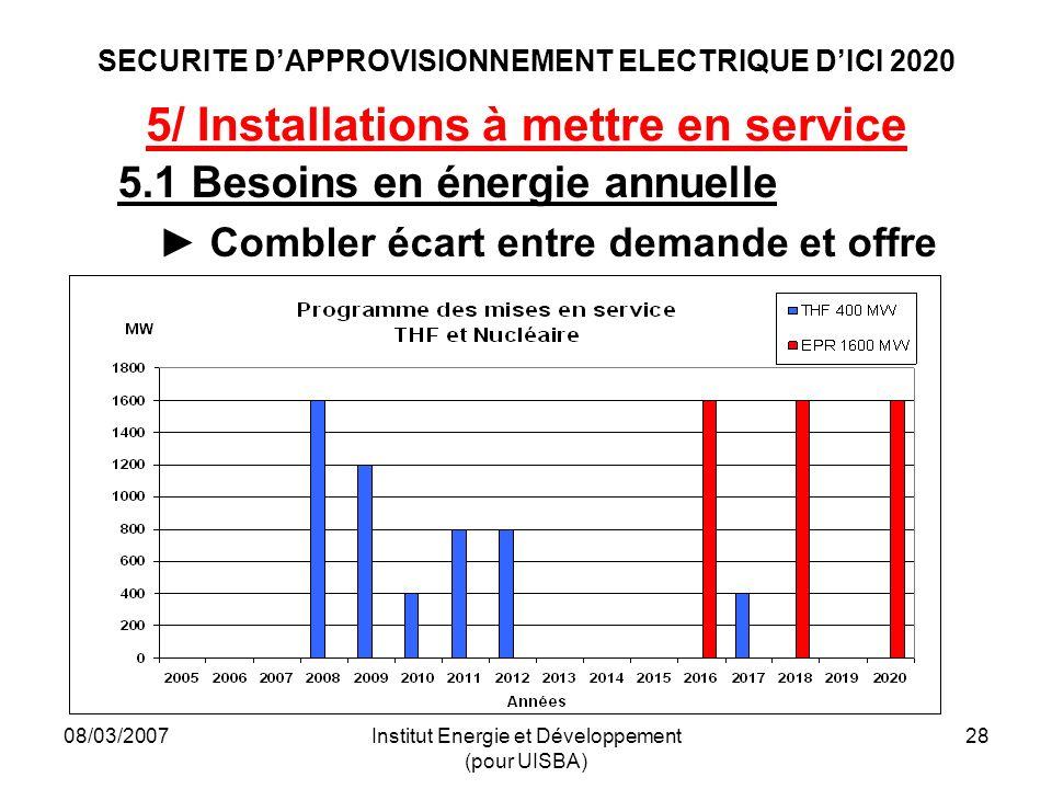 08/03/2007Institut Energie et Développement (pour UISBA) 28 SECURITE DAPPROVISIONNEMENT ELECTRIQUE DICI 2020 5/ Installations à mettre en service 5.1 Besoins en énergie annuelle Combler écart entre demande et offre