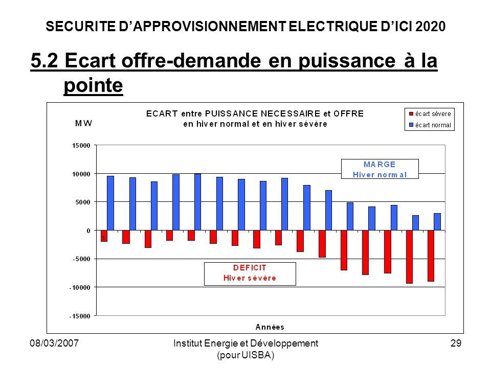 08/03/2007Institut Energie et Développement (pour UISBA) 29 SECURITE DAPPROVISIONNEMENT ELECTRIQUE DICI 2020 5.2 Ecart offre-demande en puissance à la pointe