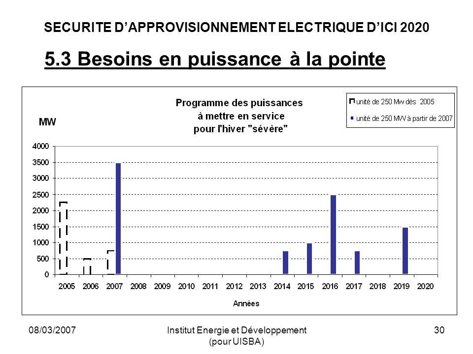 08/03/2007Institut Energie et Développement (pour UISBA) 30 SECURITE DAPPROVISIONNEMENT ELECTRIQUE DICI 2020 5.3 Besoins en puissance à la pointe