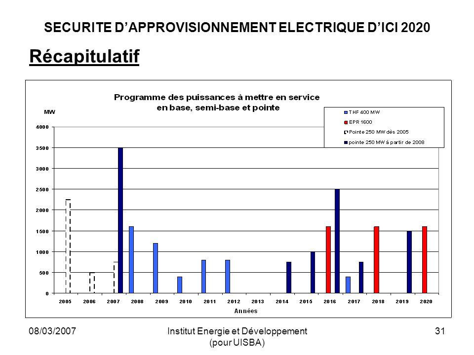 08/03/2007Institut Energie et Développement (pour UISBA) 31 SECURITE DAPPROVISIONNEMENT ELECTRIQUE DICI 2020 Récapitulatif