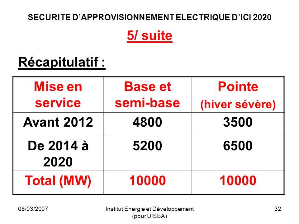 08/03/2007Institut Energie et Développement (pour UISBA) 32 SECURITE DAPPROVISIONNEMENT ELECTRIQUE DICI 2020 5/ suite Récapitulatif : Mise en service Base et semi-base Pointe (hiver sévère) Avant 201248003500 De 2014 à 2020 52006500 Total (MW)10000