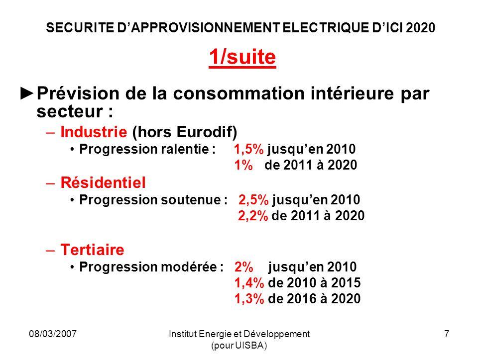 08/03/2007Institut Energie et Développement (pour UISBA) 7 SECURITE DAPPROVISIONNEMENT ELECTRIQUE DICI 2020 1/suite Prévision de la consommation intérieure par secteur : –Industrie (hors Eurodif) Progression ralentie : 1,5% jusquen 2010 1% de 2011 à 2020 –Résidentiel Progression soutenue : 2,5% jusquen 2010 2,2% de 2011 à 2020 –Tertiaire Progression modérée : 2% jusquen 2010 1,4% de 2010 à 2015 1,3% de 2016 à 2020