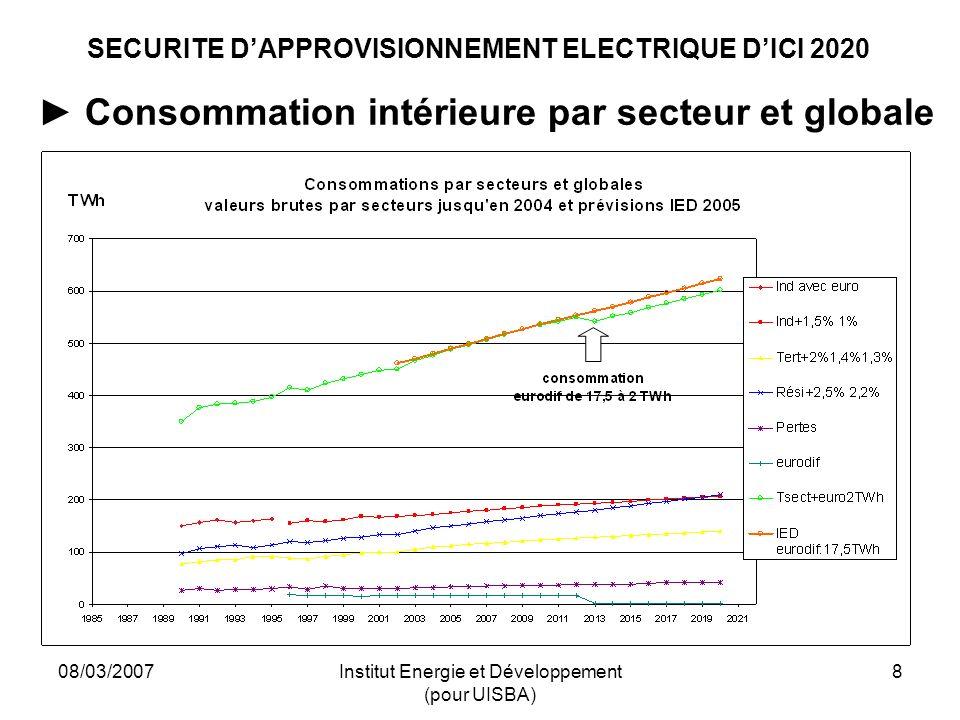 08/03/2007Institut Energie et Développement (pour UISBA) 8 SECURITE DAPPROVISIONNEMENT ELECTRIQUE DICI 2020 Consommation intérieure par secteur et globale