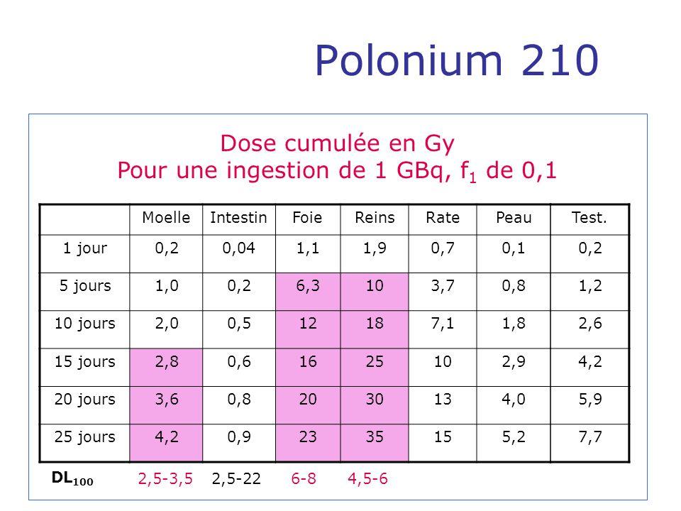 Polonium 210 MoelleIntestinFoieReinsRatePeau 1 jour0,20,041,11,90,70,1 5 jours1,00,26,3103,70,8 10 jours2,00,512187,11,8 15 jours2,80,61625102,9 20 jo