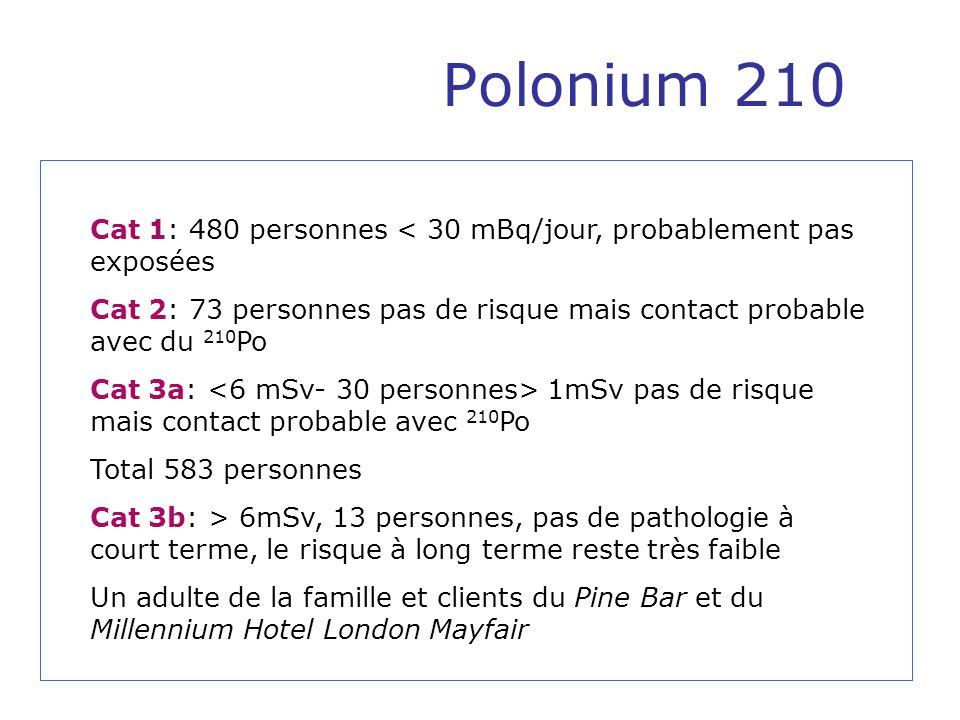 Polonium 210 Cat 1: 480 personnes < 30 mBq/jour, probablement pas exposées Cat 2: 73 personnes pas de risque mais contact probable avec du 210 Po Cat