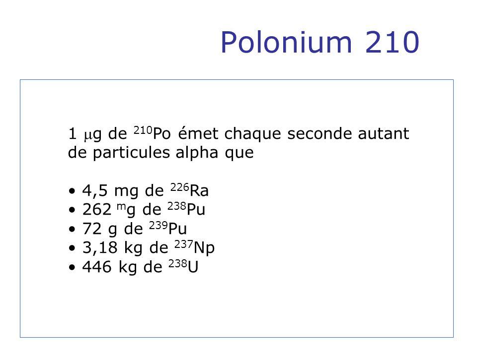 Polonium 210 1 g de 210 Po émet chaque seconde autant de particules alpha que 4,5 mg de 226 Ra 262 m g de 238 Pu 72 g de 239 Pu 3,18 kg de 237 Np 446