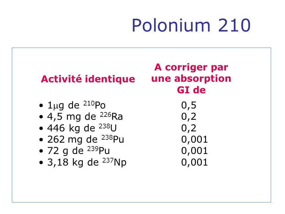 Polonium 210 1g de 210 Po0,5 4,5 mg de 226 Ra 0,2 446 kg de 238 U0,2 262 mg de 238 Pu 0,001 72 g de 239 Pu0,001 3,18 kg de 237 Np0,001 Activité identi