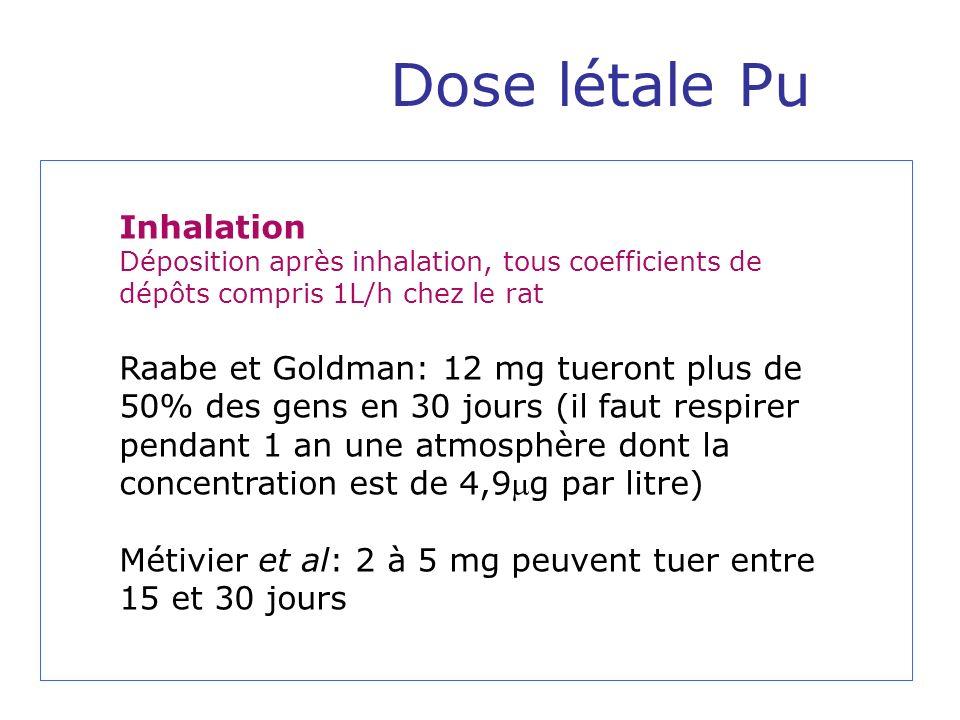 Dose létale Pu Inhalation Déposition après inhalation, tous coefficients de dépôts compris 1L/h chez le rat Raabe et Goldman: 12 mg tueront plus de 50