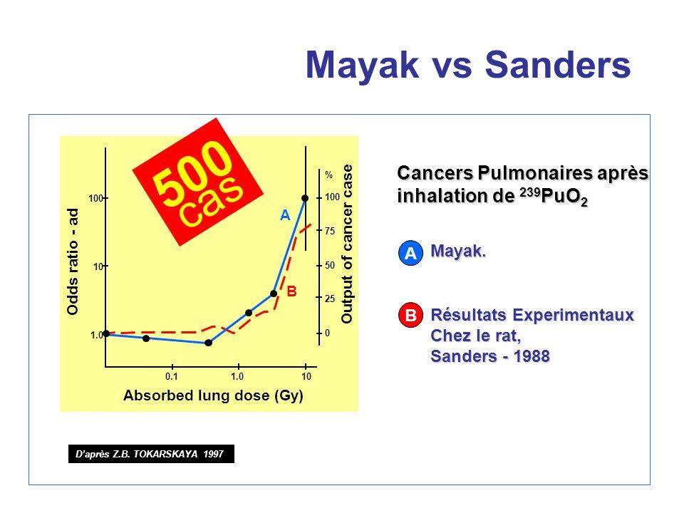 Mayak vs Sanders 500 cas Daprès Z.B. TOKARSKAYA 1997 Mayak. Résultats Experimentaux Chez le rat, Sanders - 1988 Odds ratio - ad 100 10 1.0 0.1 1.0 10