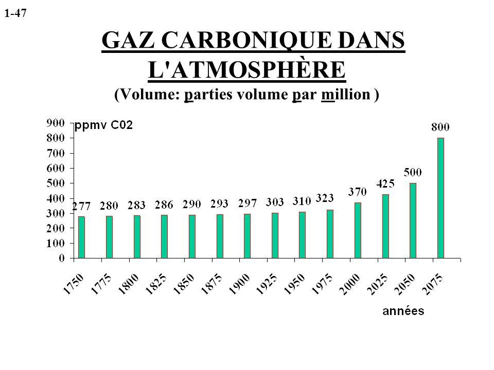 GAZ CARBONIQUE DANS L'ATMOSPHÈRE (Volume: parties volume par million ) 1-47