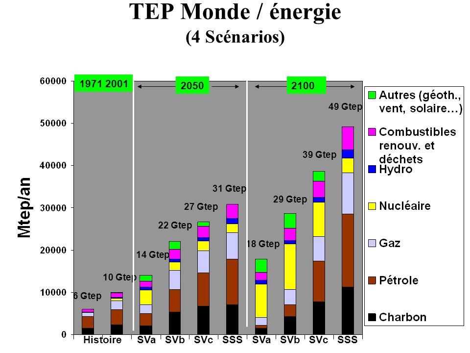 TEP Monde / énergie (4 Scénarios) Histoire SVa SVb SVc SSS SVa SVb SVc SSS 1971 2001 20502100 6 Gtep 10 Gtep 18 Gtep 29 Gtep 39 Gtep 49 Gtep 14 Gtep 2