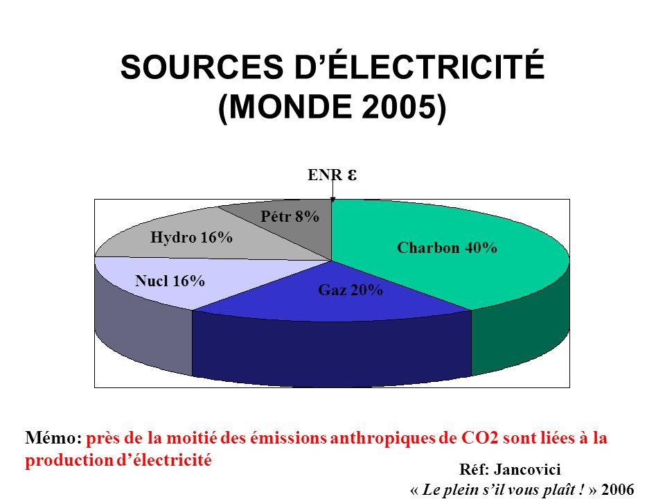 SOURCES DÉLECTRICITÉ (MONDE 2005) Charbon 40% Gaz 20% Nucl 16% Hydro 16% Pétr 8% ENR ε Mémo: près de la moitié des émissions anthropiques de CO2 sont