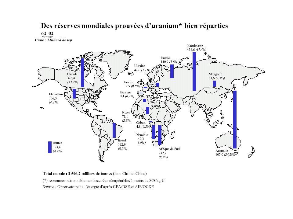 62-02 Réserves mondiales prouvées duranium (1. 1. 99) Des réserves mondiales prouvées duranium* bien réparties