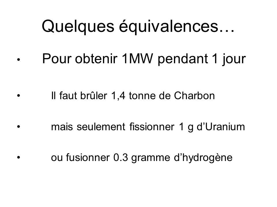 Quelques équivalences… Pour obtenir 1MW pendant 1 jour Il faut brûler 1,4 tonne de Charbon mais seulement fissionner 1 g dUranium ou fusionner 0.3 gra