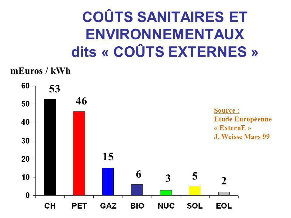 COÛTS SANITAIRES ET ENVIRONNEMENTAUX dits « COÛTS EXTERNES » Source : Etude Européenne « ExternE » J.