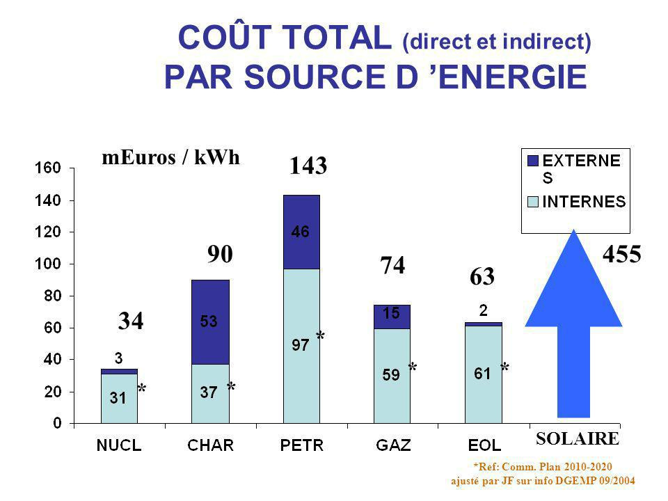 COÛT TOTAL (direct et indirect) PAR SOURCE D ENERGIE 90 143 *Ref: Comm. Plan 2010-2020 ajusté par JF sur info DGEMP 09/2004 74 63 34 mEuros / kWh * *