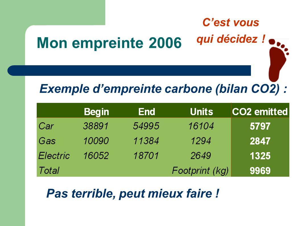 Mon empreinte 2006 Pas terrible, peut mieux faire ! Cest vous qui décidez ! Exemple dempreinte carbone (bilan CO2) :