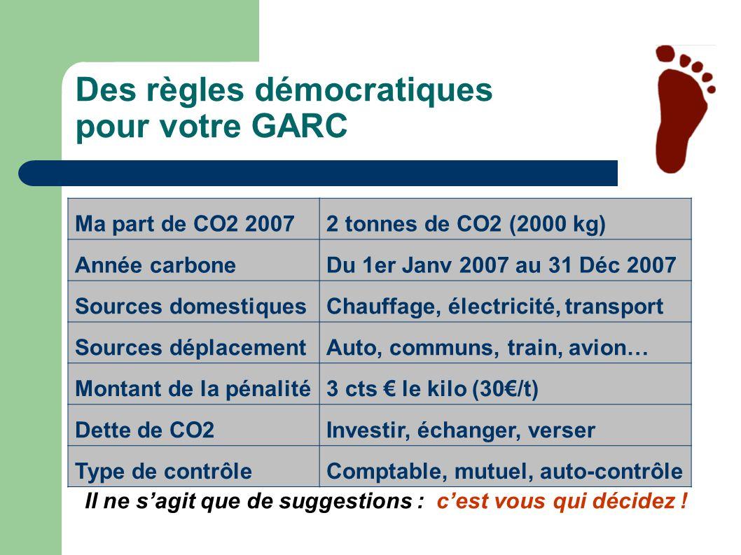 Des règles démocratiques pour votre GARC Il ne sagit que de suggestions : cest vous qui décidez ! Ma part de CO2 20072 tonnes de CO2 (2000 kg) Année c