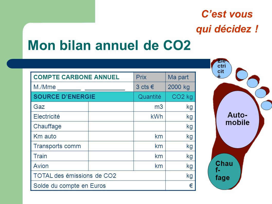 Mon bilan annuel de CO2 COMPTE CARBONE ANNUELPrixMa part M./Mme _______ ____________3 cts 2000 kg SOURCE DENERGIEQuantitéCO2 kg Gaz m3kg ElectricitékW