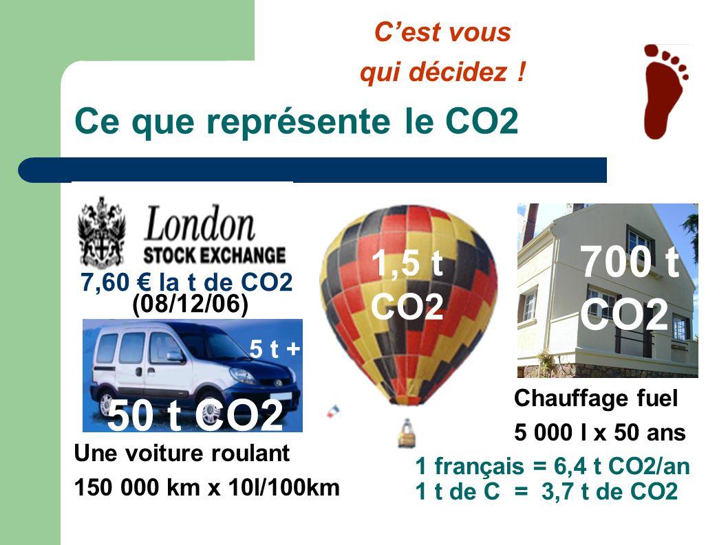 Ce que représente le CO2 1 t de C = 3,7 t de CO2 7,60 la t de CO2 (08/12/06) Chauffage fuel 5 000 l x 50 ans Une voiture roulant 150 000 km x 10l/100k