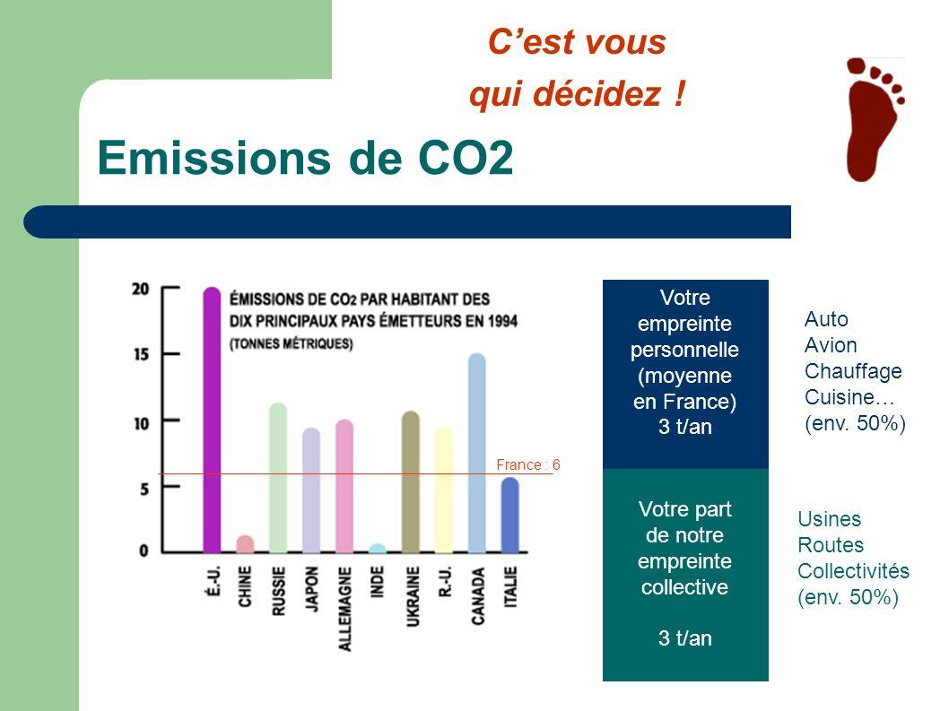 Emissions de CO2 Votre part de notre empreinte collective 3 t/an Votre empreinte personnelle (moyenne en France) 3 t/an Auto Avion Chauffage Cuisine…