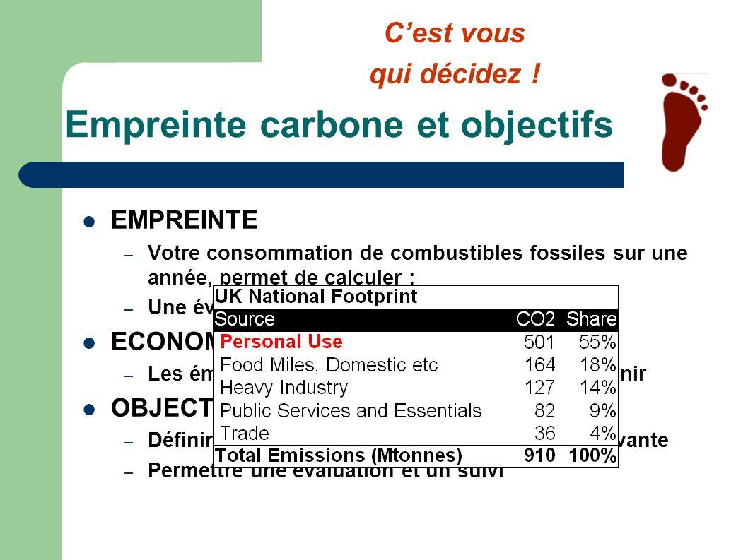 Chacun sa part de CO2 Chaque individu ou GARC fixe son propre objectif de réduction du carbone EXEMPLE : 24 milliards de tonnes émises aujourdhui 12 milliards de tonnes seulement réabsorbées par les écosystèmes 6 milliards dhabitants soit environ 2 tonnes par habitant (au total) cest-à-dire 1 tonne par habitant pour vos émissions individuelles aujourdhui (500 kilos par habitant à moyen terme) Chacun est autorisé à émettre sa part (qui logiquement doit correspondre à ce que la nature peut digérer, soit environ la moitié des émissions actuelles) Cest vous qui décidez !
