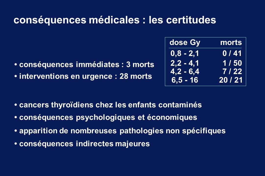 conséquences médicales : les certitudes conséquences immédiates : 3 morts interventions en urgence : 28 morts cancers thyroïdiens chez les enfants con