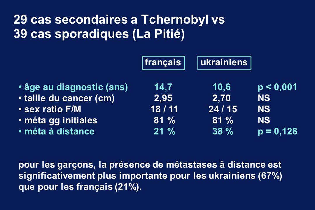 françaisukrainiens âge au diagnostic (ans)14,7 10,6 p < 0,001 taille du cancer (cm)2,95 2,70 NS sex ratio F/M18 / 11 24 / 15 NS méta gg initiales81 %8