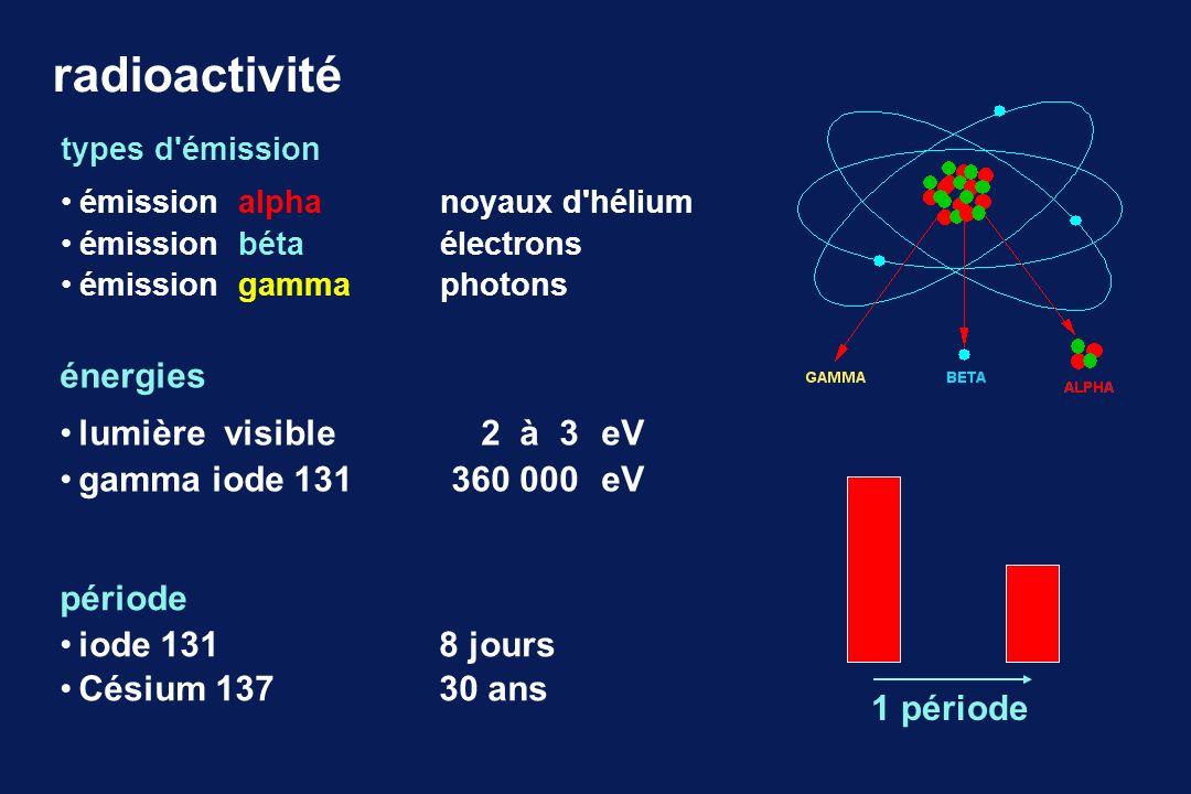 activité : désintégrations par seconde becquerel Bq : 1 désintégration / seconde curie Ci : 37 x 10 9 Bq (37 GBq) unités dose : énergie absorbée / masse de matière gray Gy : 1 joule / kilogramme dose efficace : indicateur du risque global unité additive utilisée pour la réglementation dose absorbée x W R x W T sievert Sv W R = 1 pour RX, béta et gamma W R > 1 pour alpha et neutrons W T = 0.05 pour la thyroïde