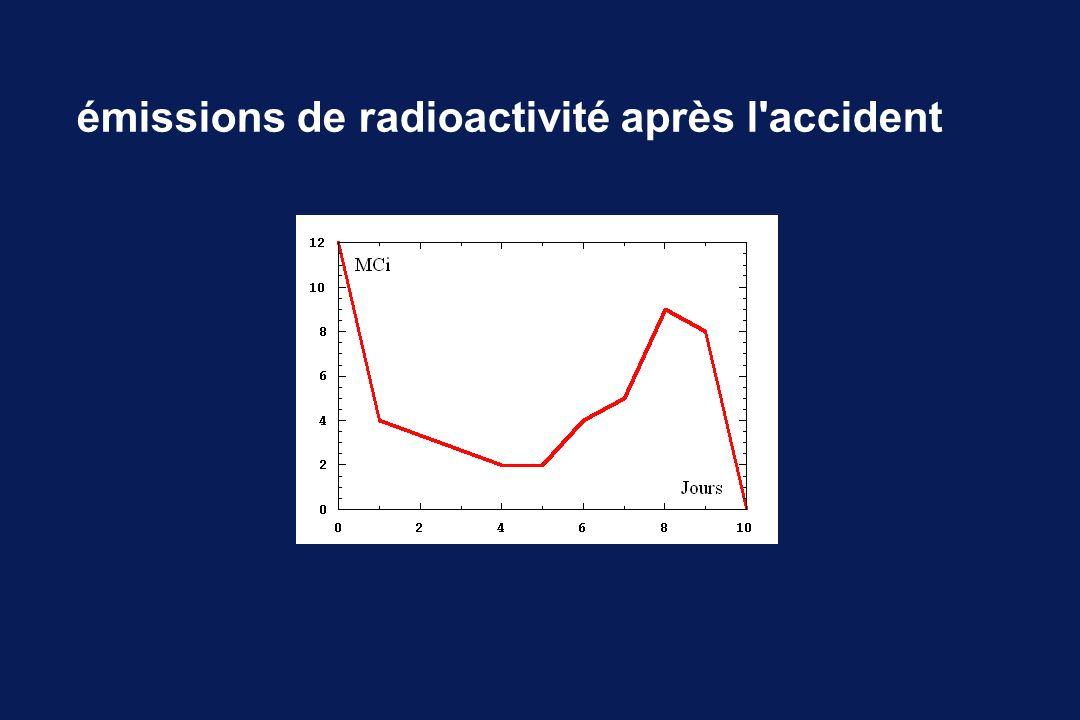 émissions de radioactivité après l'accident