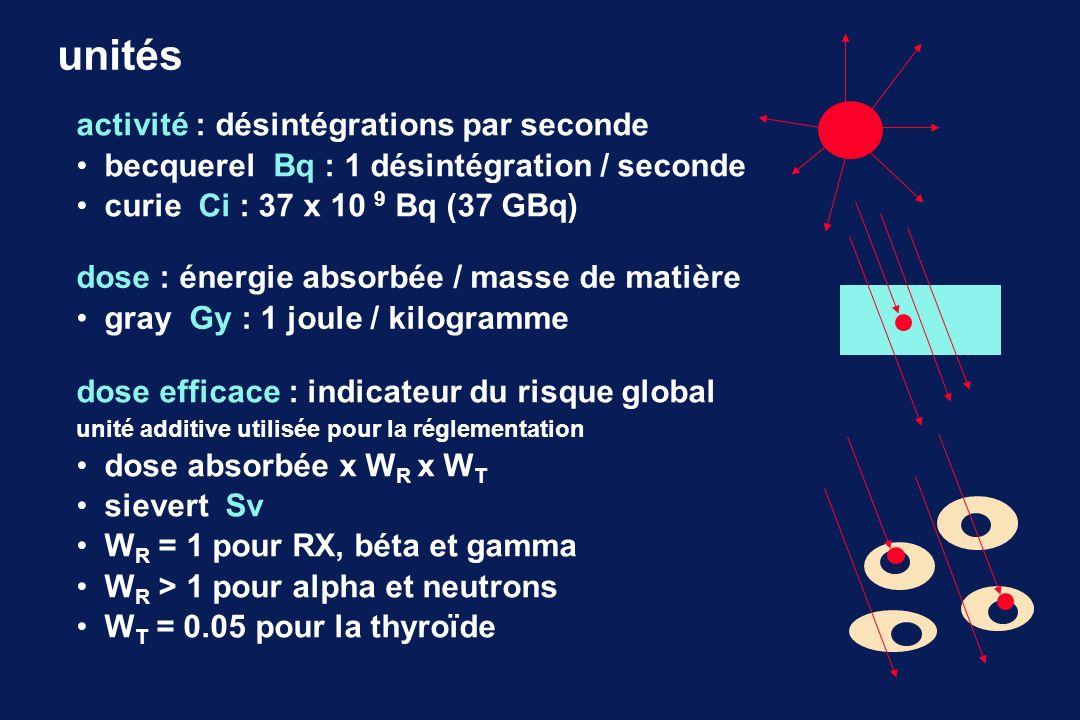 activité : désintégrations par seconde becquerel Bq : 1 désintégration / seconde curie Ci : 37 x 10 9 Bq (37 GBq) unités dose : énergie absorbée / mas
