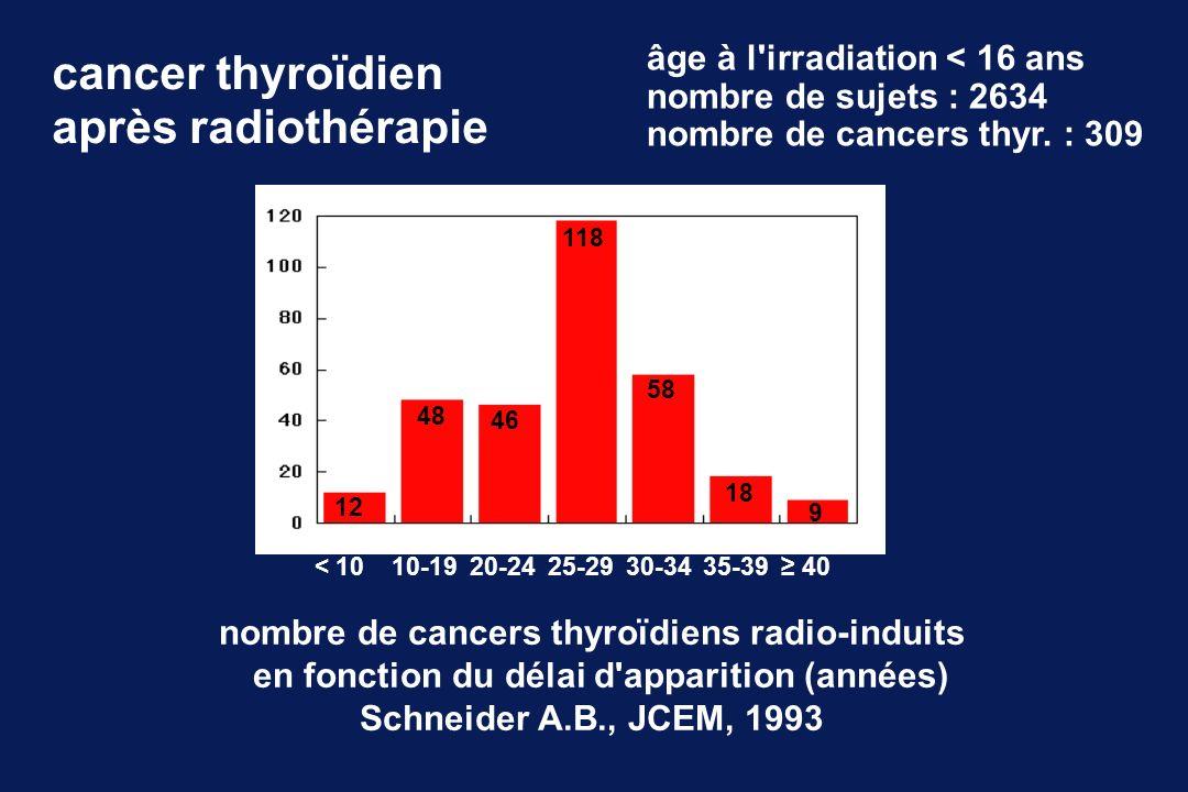 cancer thyroïdien après radiothérapie nombre de cancers thyroïdiens radio-induits en fonction du délai d'apparition (années) Schneider A.B., JCEM, 199
