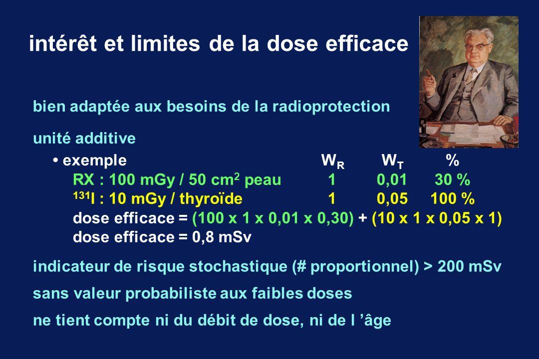 ordres de grandeur des doses efficaces 10 000mSv: irradiation aiguë, mort rapide 1 000mSv: irradiation aiguë, apparition des signes cliniques 5mSv: irradiation annuelle naturelle à Clermont-Ferrand 2,5mSv: irradiation annuelle naturelle à Paris 1mSv: limite annuelle légale pour la population 1mSv: irradiation annuelle médicale en France 0,4mSv: irradiation liée à Tchernobyl en France en 1986 irradiation hétérogène, importance de l âge