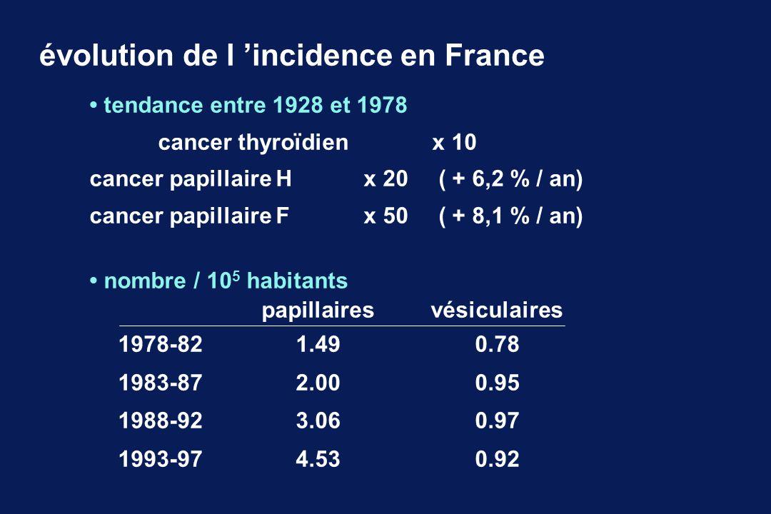 évolution de l incidence en France nombre / 10 5 habitants papillairesvésiculaires 1978-821.490.78 1983-872.000.95 1988-923.060.97 1993-974.530.92 ten