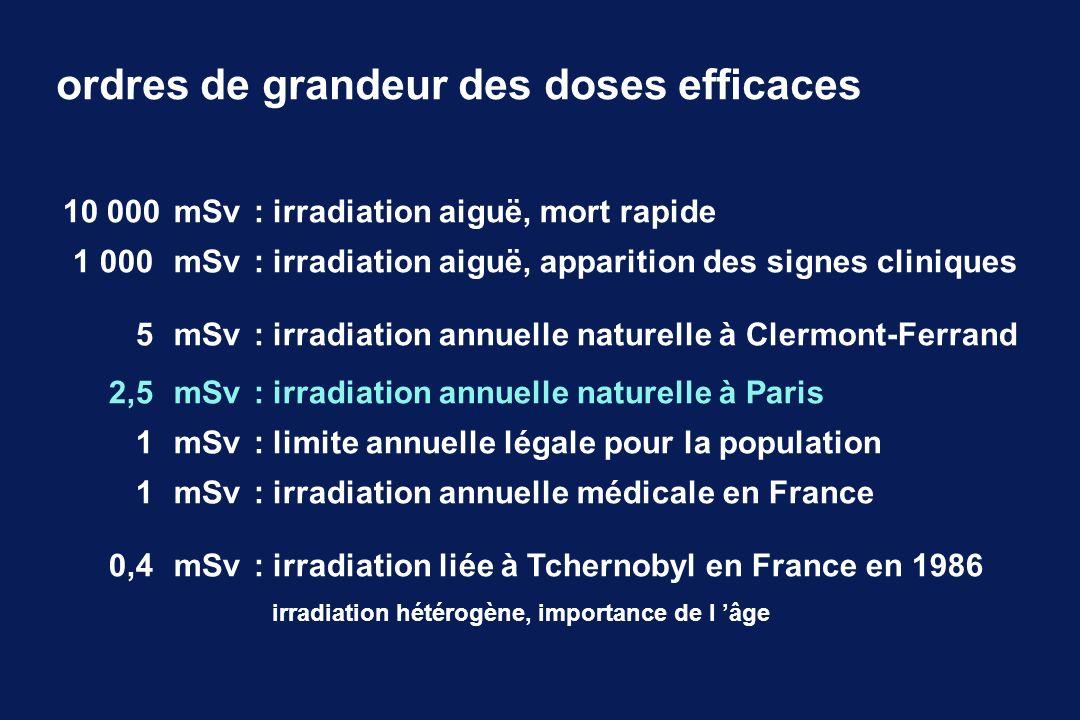 risques de lirradiation irradiation naturelle - en France1,5 à 5,5 mSv / an - maximale> 20 mSv / an - très faible débit de dose seuils des effets sanitaires mis en évidence - non stochastique # 700 mSv - stochastique adulte # 200 mSv - stochastique enfant # 100 mSv thyroïde, sein ; débit de dose élevé - stochastique fœtus # 20 mSv (?)