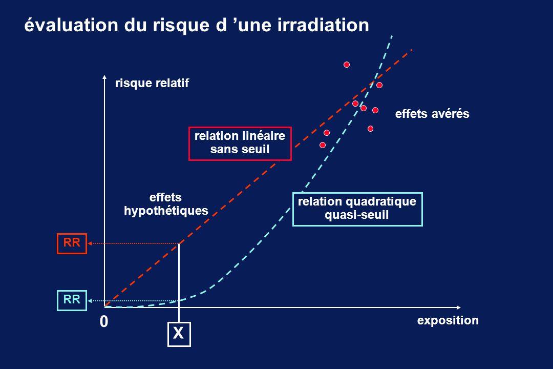 évaluation du risque d une irradiation risque relatif exposition effets avérés 0 X RR relation linéaire sans seuil effets hypothétiques relation quadr
